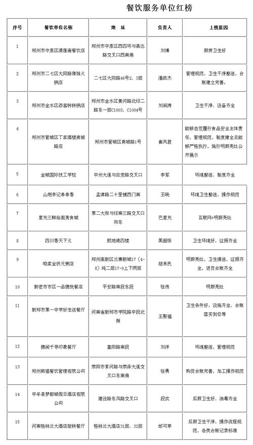 餐饮服务单位红榜.jpg